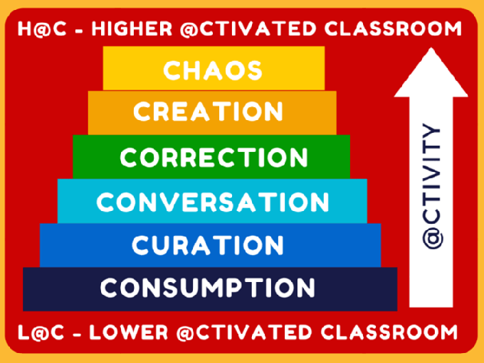 @CTIVATED Classroom Model