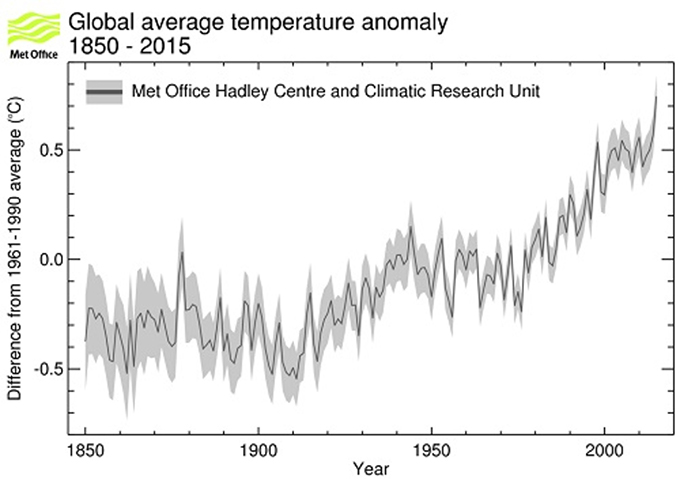 Overheating? 2015 was actually the hottest year on record. Met Office