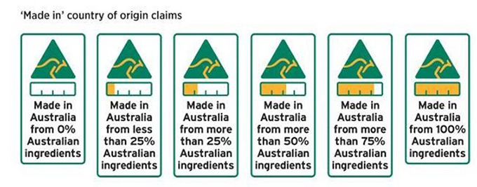 Australia's origin labelling can help choose food produced closer to home. Australia government