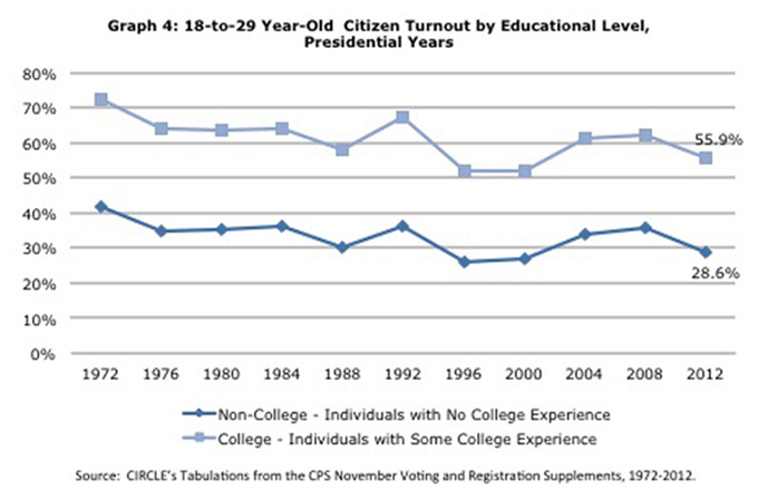 Youth turnout by education. CIRCLE