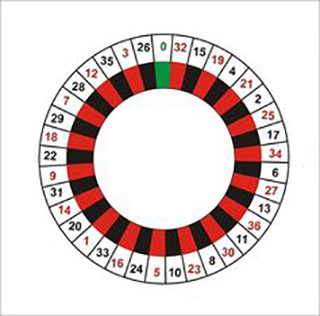 European Roulette Wheel Layout. Wikimedia Commons