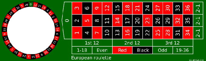 European roulette layout. Wikipedia Commons