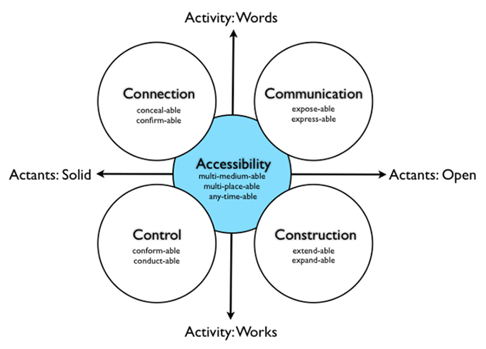 The Actant Activity Affordance model I developed from my research.