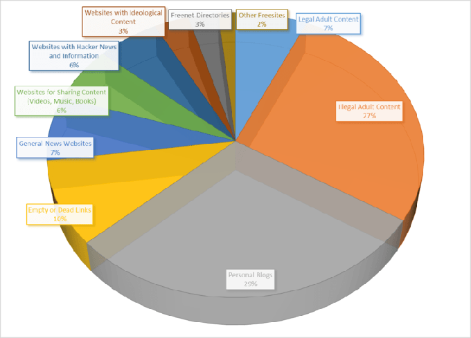 A pie chart shows the share of Freenet sites devoted to particular types of content. Roderick Graham and Brian Pitman