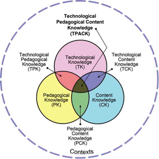 The Technological, Pedagogical and Content Knowledge (TPACK) framework. tpack.org